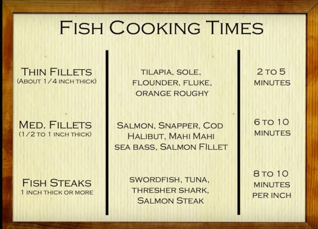 Cooking Times for Fish